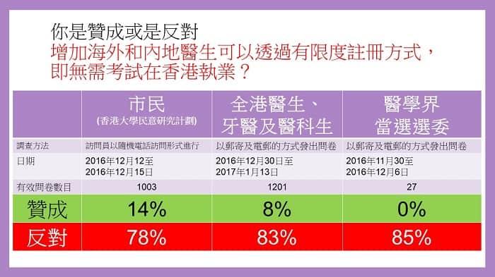 增加海外和内地醫生可以透過有限度注冊方式在香港執業