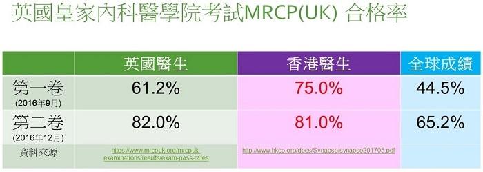英國皇家內科醫學院考試MRCP(UK) 合格率